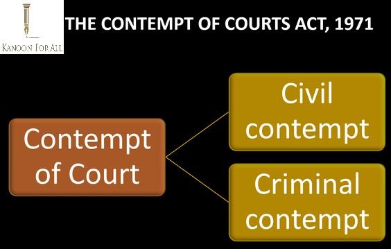 Contempt of Court & Supreme Court