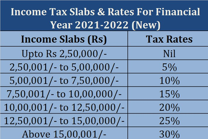 CALCULATION OF INCOME FROM HOUSE PROPERTY-FY 2021-22